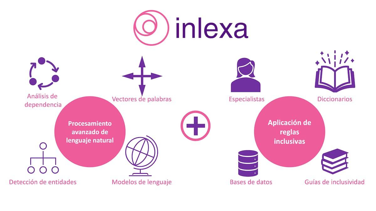 Funcionamiento de Inlexa.